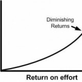 Where is Your Marketing's Point of Diminishing Returns?