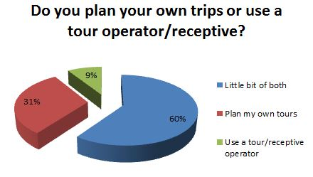 Do you plan your own trips or use a tour operator/receptive?