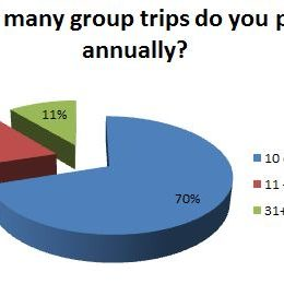 2016 Leisure Group Travel Reader Intentions Survey
