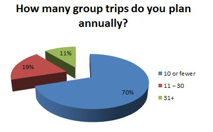 How many group trips do you plan annually?