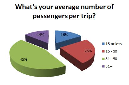 What's your average number of passengers per trip?
