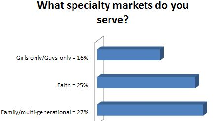 What specialty markets do you serve?