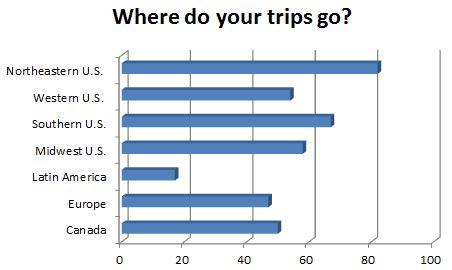 Where do your trips go?
