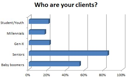 Who are your clients?